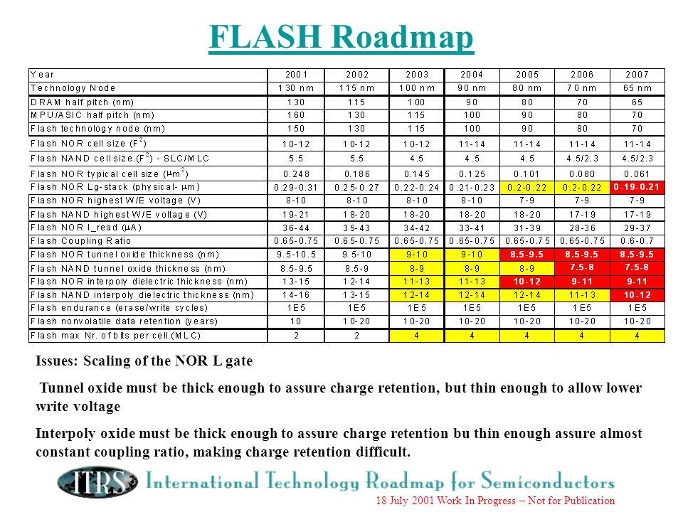 18 July 2001 Work In Progress – Not for Publication FLASH Roadmap Issues: Scaling of the NOR L gate Tunnel oxide must be thick enough to assure charge