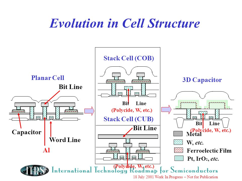 18 July 2001 Work In Progress – Not for Publication Evolution in Cell Structure Planar Cell Stack Cell (COB) Stack Cell (CUB) 3D Capacitor Bit Line Wo