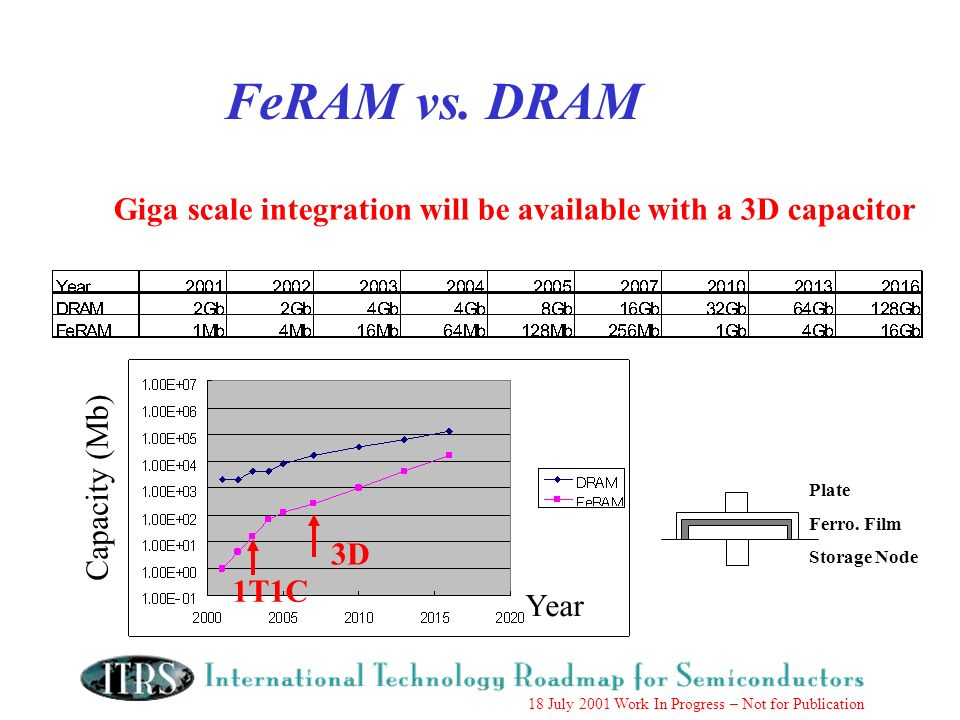 18 July 2001 Work In Progress – Not for Publication FeRAM vs. DRAM Year Capacity (Mb) Giga scale integration will be available with a 3D capacitor Pla