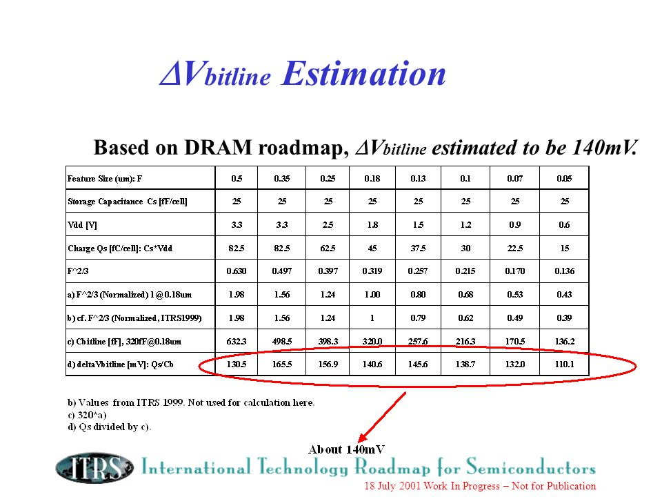 18 July 2001 Work In Progress – Not for Publication V bitline Estimation Based on DRAM roadmap, V bitline estimated to be 140mV.