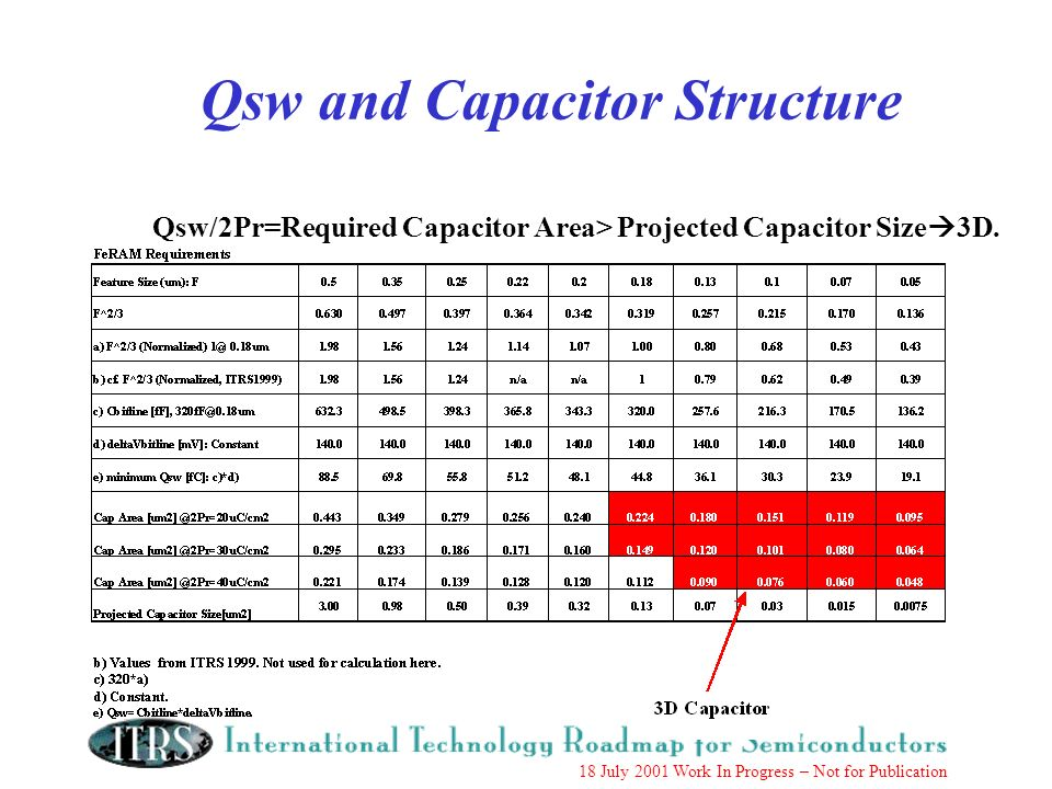 18 July 2001 Work In Progress – Not for Publication Qsw and Capacitor Structure Qsw/2Pr=Required Capacitor Area> Projected Capacitor Size 3D.