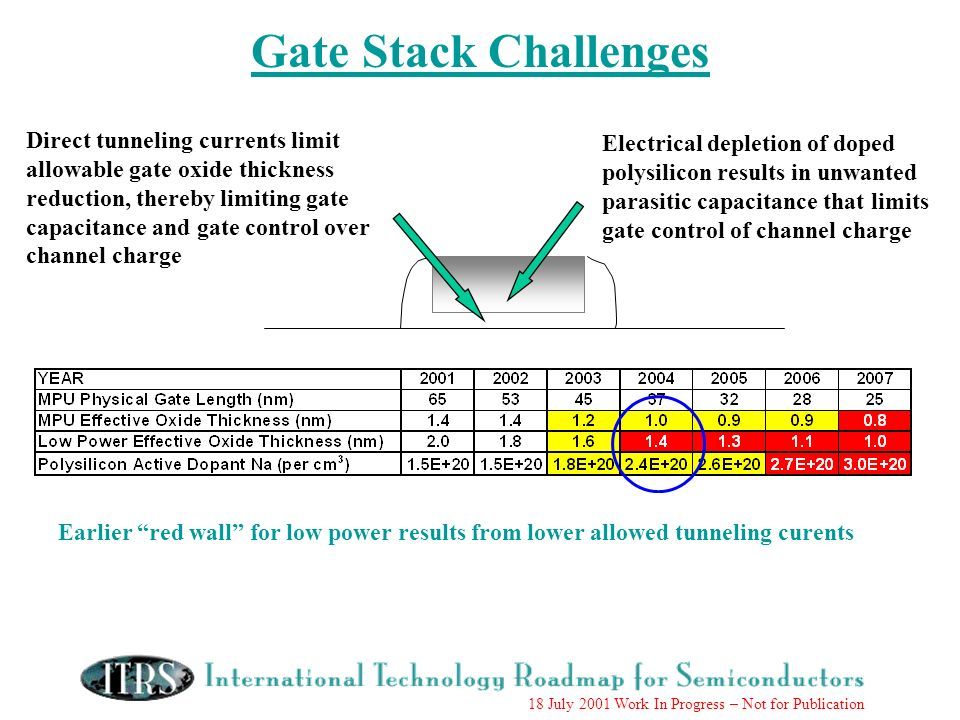 18 July 2001 Work In Progress – Not for Publication Gate Stack Challenges Direct tunneling currents limit allowable gate oxide thickness reduction, thereby limiting gate capacitance and gate control over channel charge Electrical depletion of doped polysilicon results in unwanted parasitic capacitance that limits gate control of channel charge Earlier red wall for low power results from lower allowed tunneling curents
