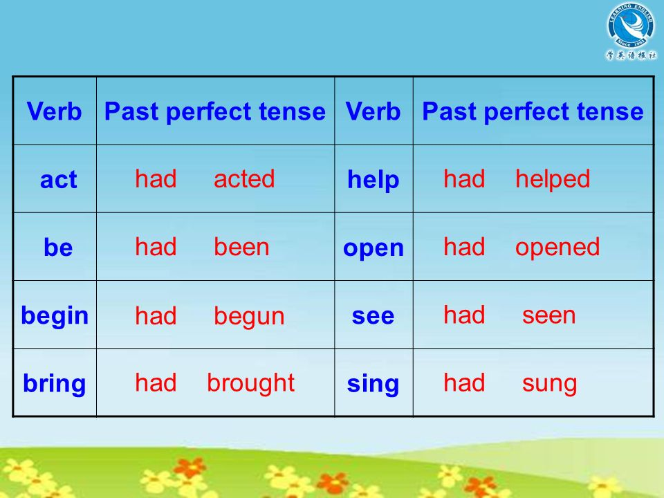 the Past Perfect tense Structure( ): Means: Actions happened before the past.