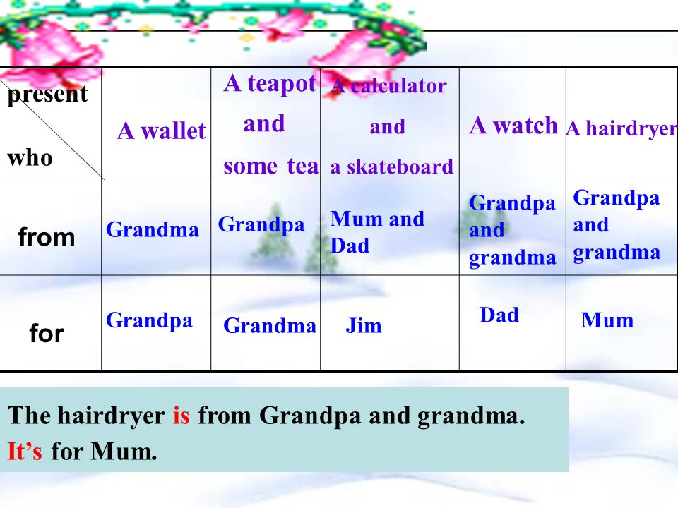 for whom ( ) presents Grandpa Grandma Jim DadMum :,. The ___________ is for____________ The _______ and ______ are for____________.