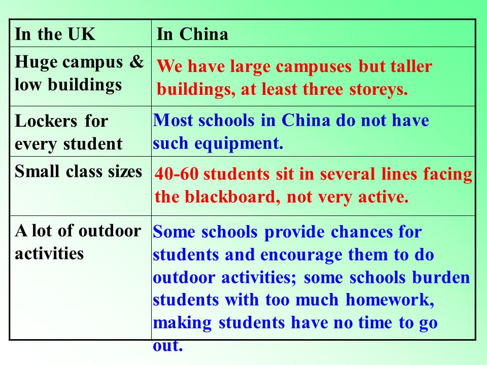 in the United Kingdom in China Fewer students in each class 40-50-60 At ease with our teachers Be friendly to each other