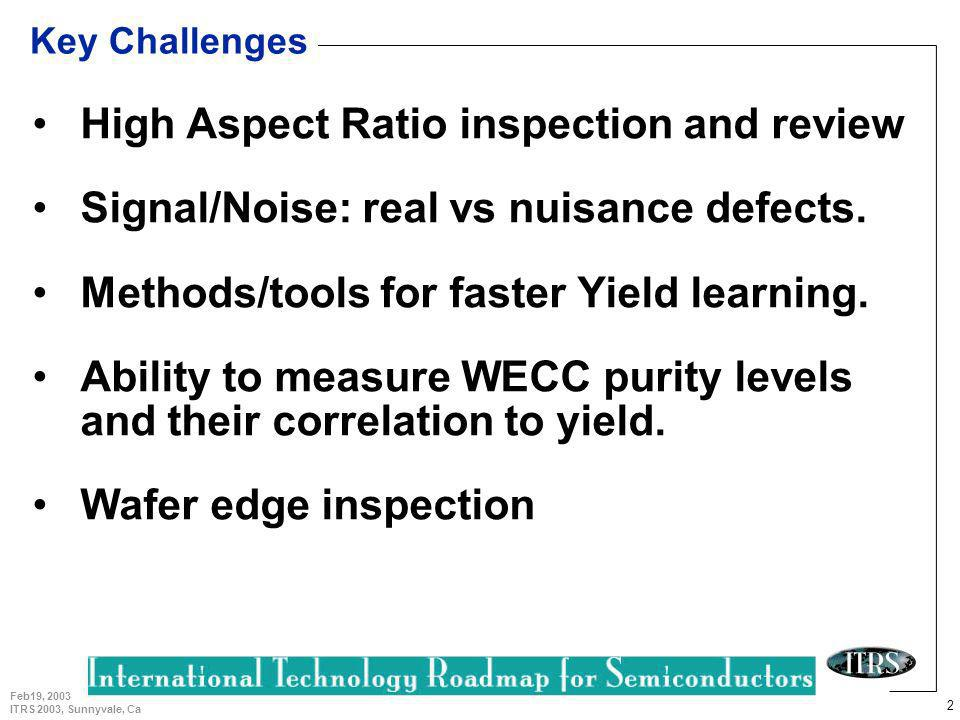 3 Feb19, 2003 ITRS 2003, Sunnyvale, Ca Yield Enhancement TWG status Major Updates –Incorporated 300mm wafer size.