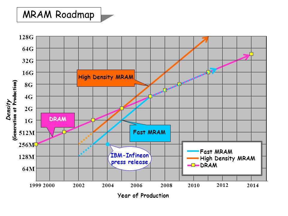 MRAM Roadmap 64G 16G 1G 4G 256M 2000 Density (Generation at Production) Year of Production 8G 512M 2G 32G 200220042014 2012 201020082006 High Density MRAM Fast MRAM DRAM 128G 128M 64M Fast MRAM High Density MRAM DRAM 1999 IBM-Infineon press release