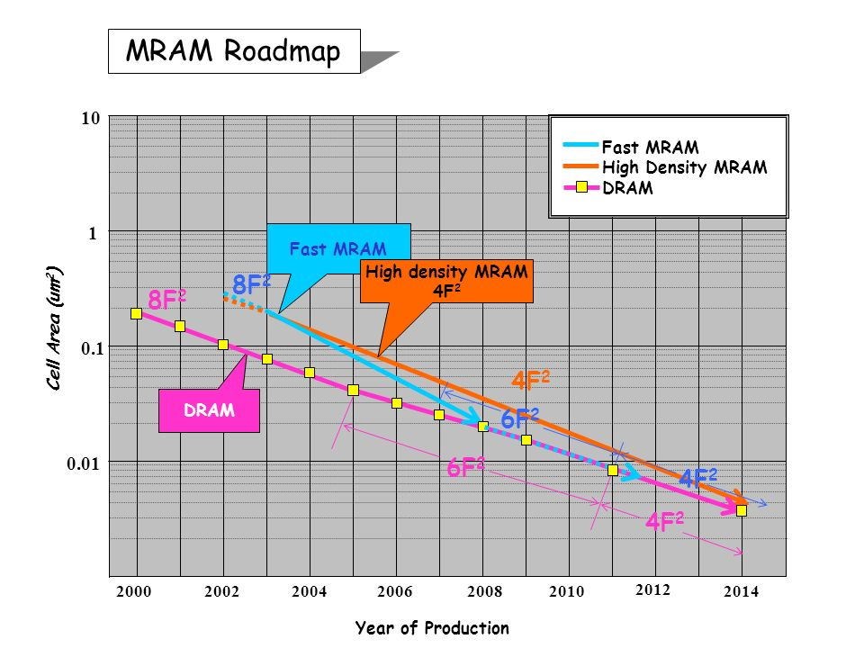 Year of Production Cell Area (um 2 ) MRAM Roadmap Fast MRAM High Density MRAM DRAM Fast MRAM DRAM High density MRAM 4F 2 6F 2 4F 2 8F 2 6F 2 4F 2