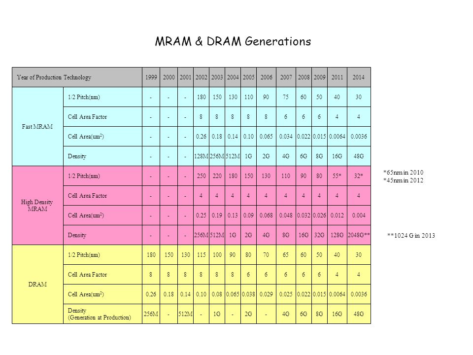 MRAM & DRAM Generations Year of Production Technology 1/2 Pitch(nm) Cell Area Factor Cell Area(um 2 ) 1/2 Pitch(nm) Cell Area Factor Cell Area(um 2 ) Fast MRAM High Density MRAM DRAM Density (Generation at Production) Density 2001 - 130 - 0.14 - - 8 - - 512M - - 2002 180 115 8 0.10 0.25 250 8 4 0.26 - 128M 256M 2003 150 100 8 0.08 0.19 220 8 4 0.18 1G 256M 512M 2004 130 90 8 0.065 0.13 180 8 4 0.14 - 512M 1G 2005 110 80 8 0.038 0.09 150 6 4 0.10 2G 1G 2G 2008 60 6 0.022 0.032 90 6 4 0.022 6G 16G 2011 40 4 0.0064 0.012 55* 4 4 0.0064 16G 128G 2014 30 4 0.0036 0.004 32* 4 4 0.0036 48G 2048G** 2006 90 70 8 0.029 0.068 130 6 4 0.065 - 2G 4G 2000 - 150 - 0.18 - - 8 - - - - - 1999 - 180 - 0.26 - - 8 - - 256M - - 2007 75 65 6 0.025 0.048 110 6 4 0.034 4G 8G 2009 50 6 0.015 0.026 80 6 4 0.015 8G 32G *65nm in 2010 *45nm in 2012 **1024 G in 2013