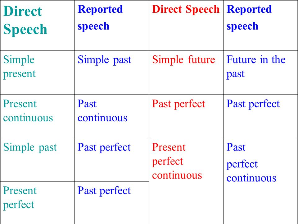 Direct Speech Reported speech Direct SpeechReported speech Simple present Simple pastSimple futureFuture in the past Present continuous Past continuou