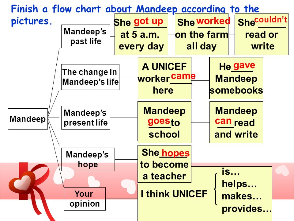 Finish a flow chart about Mandeep according to the pictures. Mandeeps past life The change in Mandeeps life Mandeeps present life Mandeeps hope Your o
