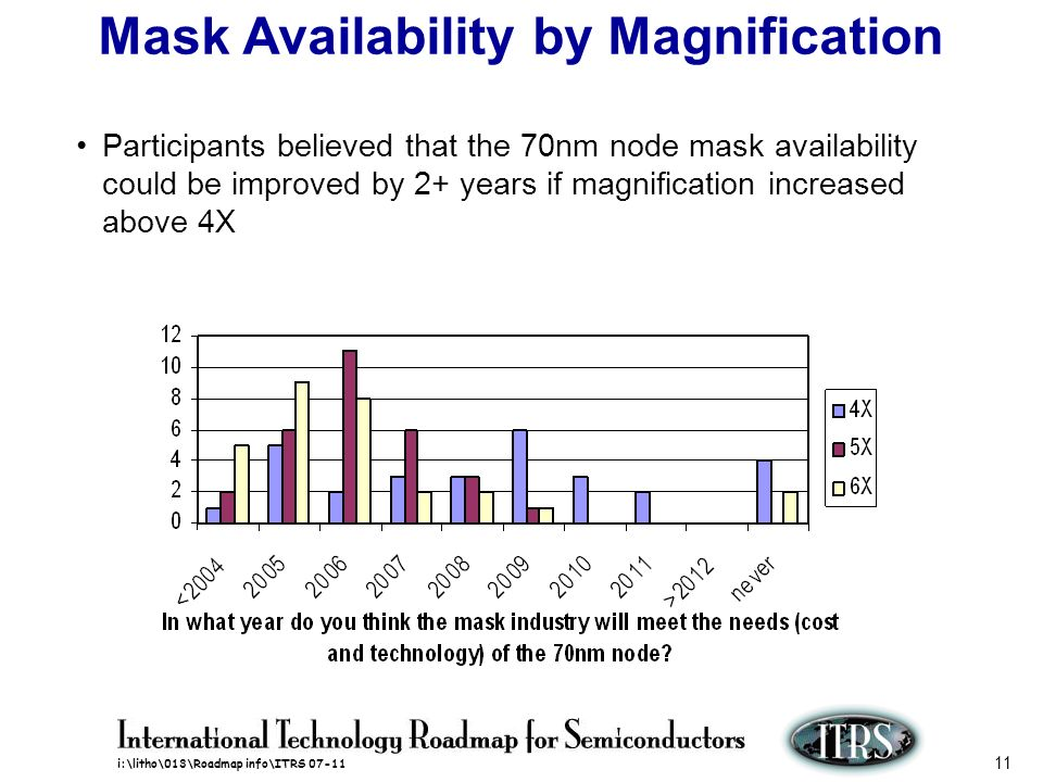 i:\litho\013\Roadmap info\ITRS 07-11 11 Mask Availability by Magnification Participants believed that the 70nm node mask availability could be improve