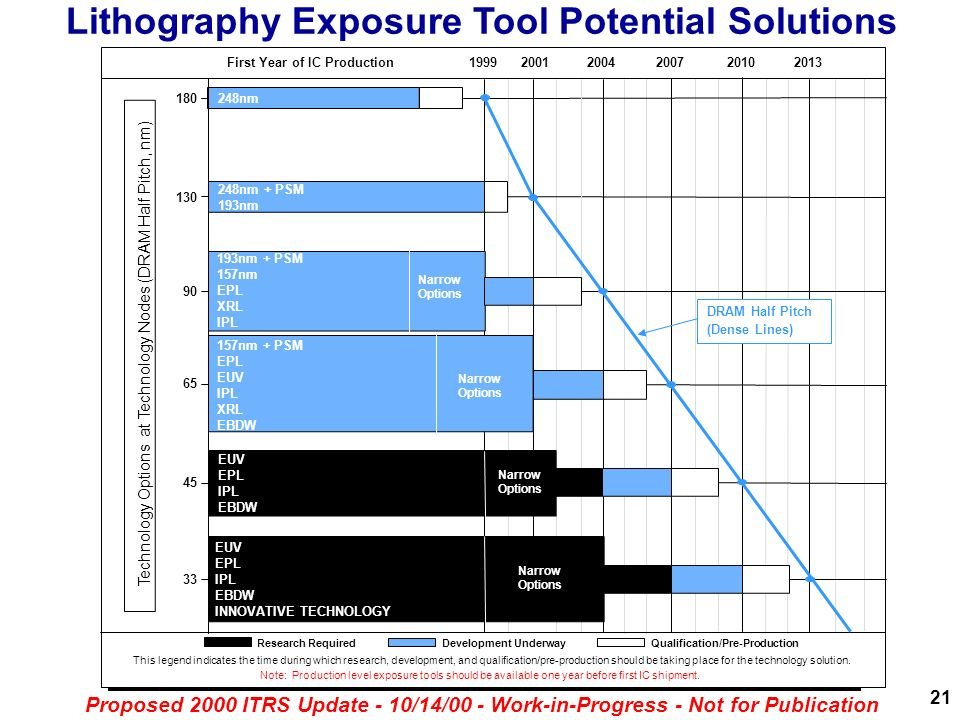 Lithography Exposure Tool Potential Solutions 21 Proposed 2000 ITRS Update - 10/14/00 - Work-in-Progress - Not for Publication Research Required Devel