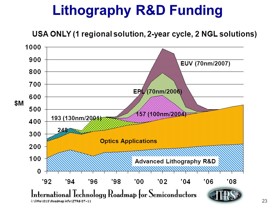 i:\litho\013\Roadmap info\ITRS 07-11 23 Lithography R&D Funding $M EUV (70nm/2007) EPL (70nm/2006) 157 (100nm/2004) 193 (130nm/2001) 248 Optics Applic
