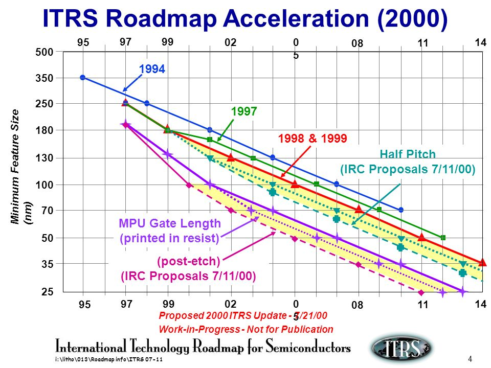 i:\litho\013\Roadmap info\ITRS 07-11 25 Cost of Ownership @ 70nm Node