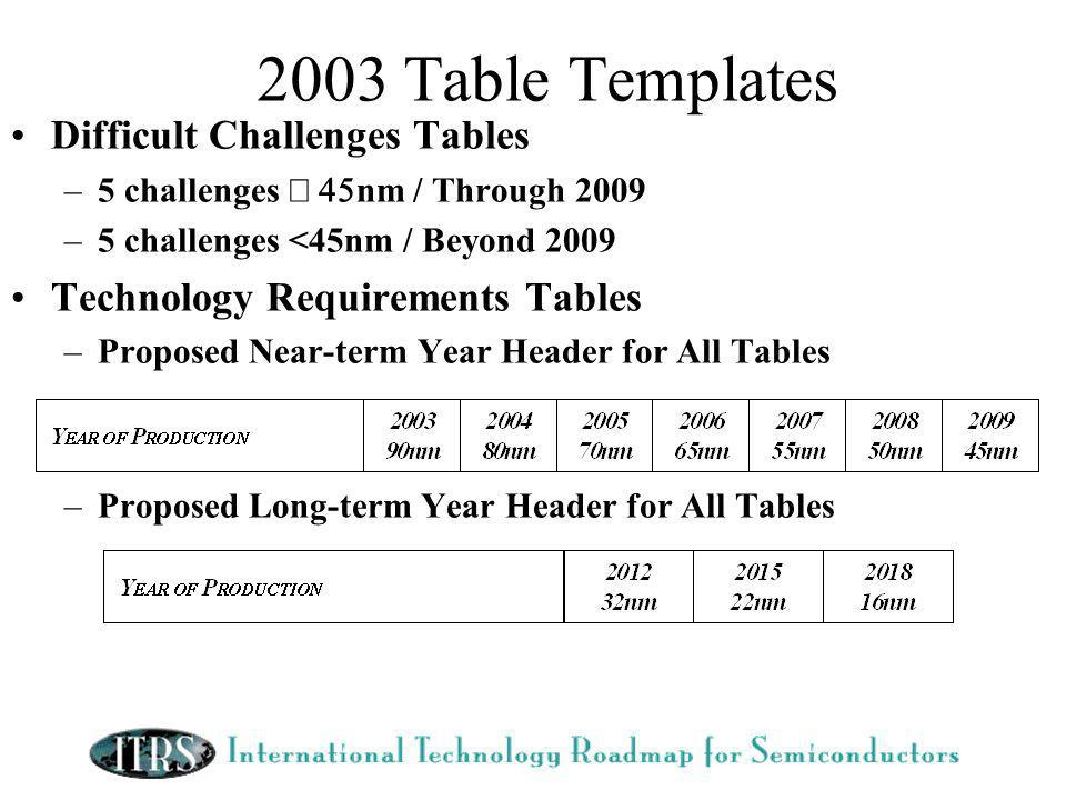 2003 Table Templates Difficult Challenges Tables –5 challenges nm / Through 2009 –5 challenges <45nm / Beyond 2009 Technology Requirements Tables –Proposed Near-term Year Header for All Tables –Proposed Long-term Year Header for All Tables