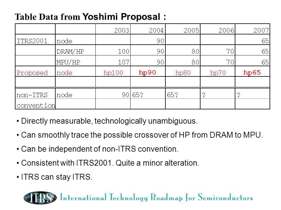 Table Data from Yoshimi Proposal : Directly measurable, technologically unambiguous.