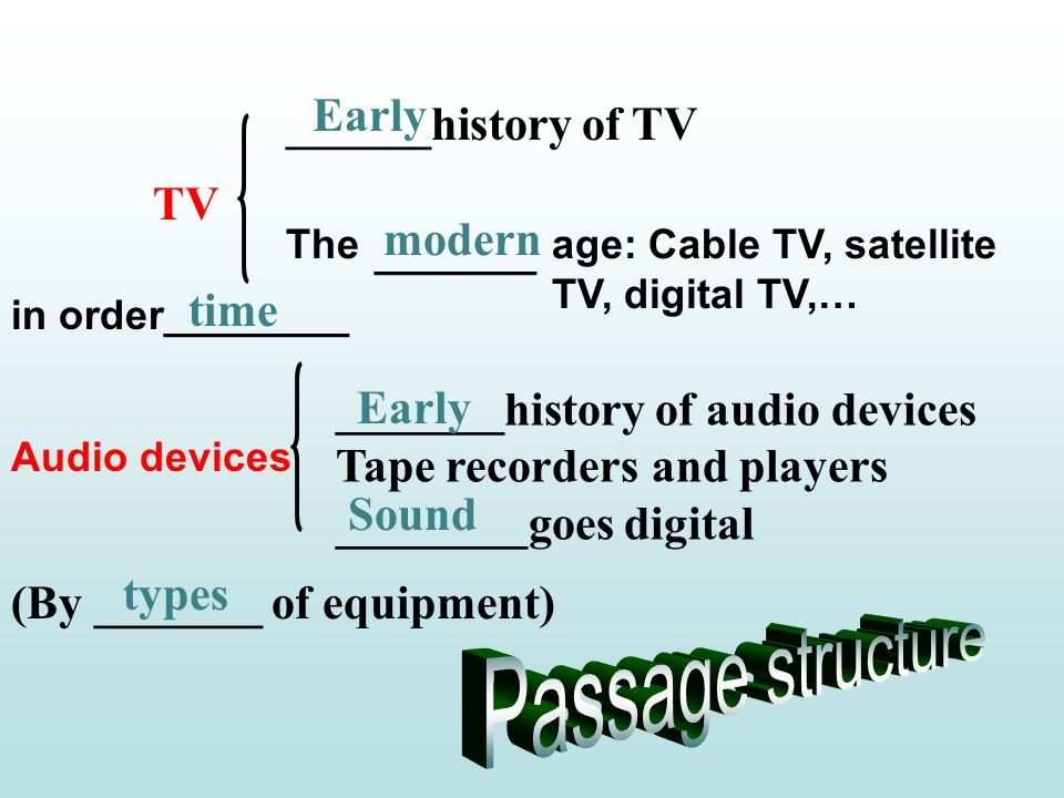 types _______history of audio devices Tape recorders and players ________goes digital TV Audio devices Early time modern Early Sound ______history of TV age: Cable TV, satellite TV, digital TV,… The in order________ (By _______ of equipment) _______