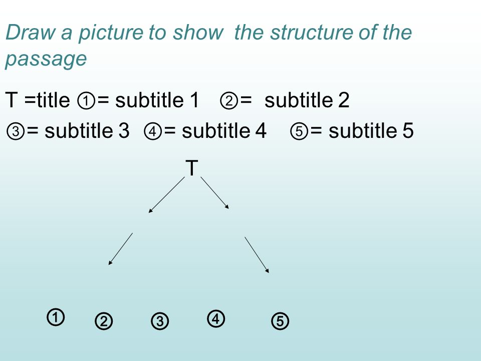 Draw a picture to show the structure of the passage T =title = subtitle 1 = subtitle 2 = subtitle 3 = subtitle 4 = subtitle 5 T
