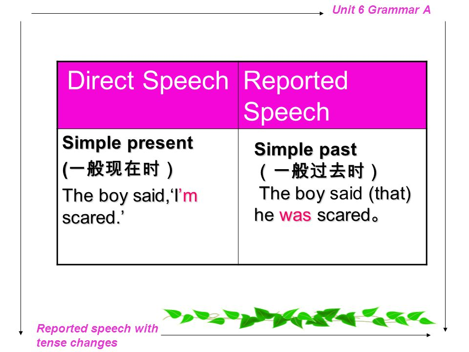 Reported speech with tense changes Unit 6 Grammar A SUMMARY, that..