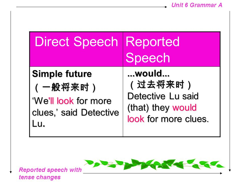 Reported speech with tense changes Unit 6 Grammar A Direct SpeechReported Speech Simple past I read the newspaper,said Mr Wu.I read the newspaper,said