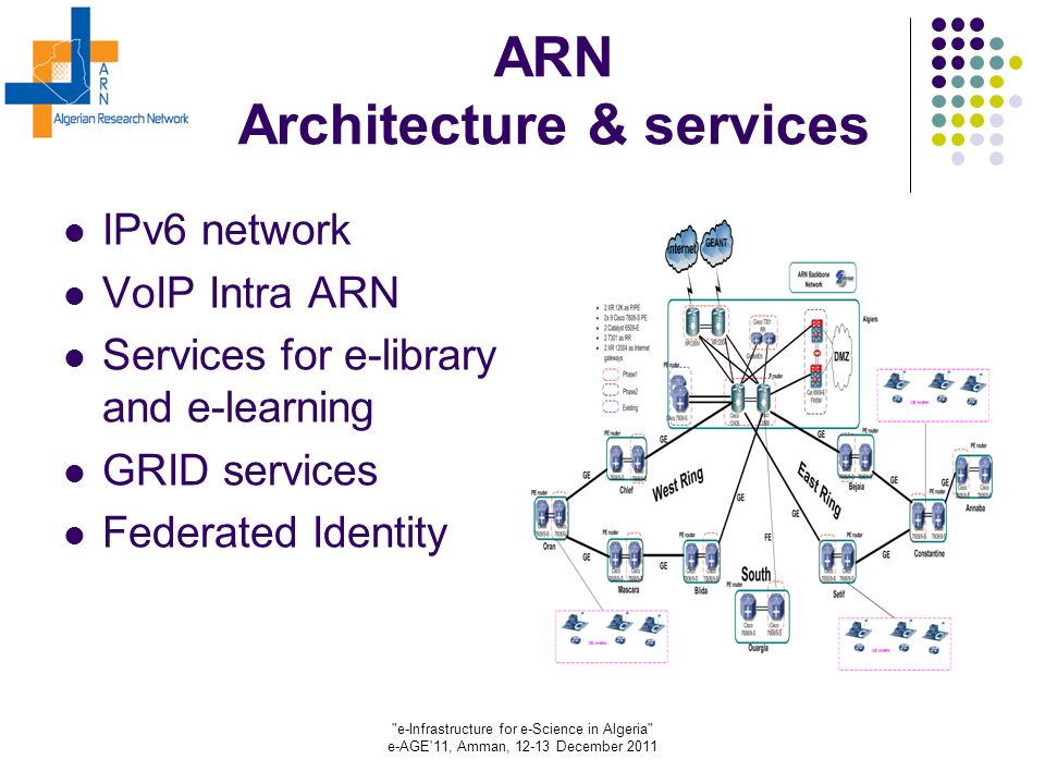 e-Infrastructure for e-Science in Algeria e-AGE 11, Amman, 12-13 December 2011 ARN Architecture & services IPv6 network VoIP Intra ARN Services for e-library and e-learning GRID services Federated Identity
