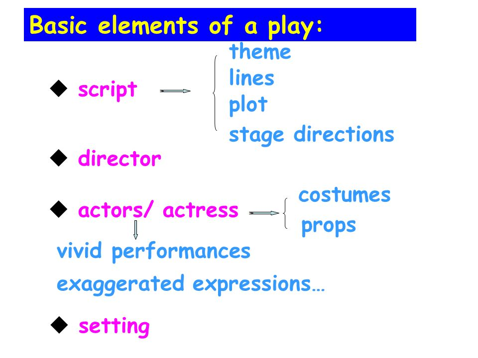 actors/ actress director script theme lines stage directions setting costumes props Basic elements of a play: plot vivid performances exaggerated expressions…