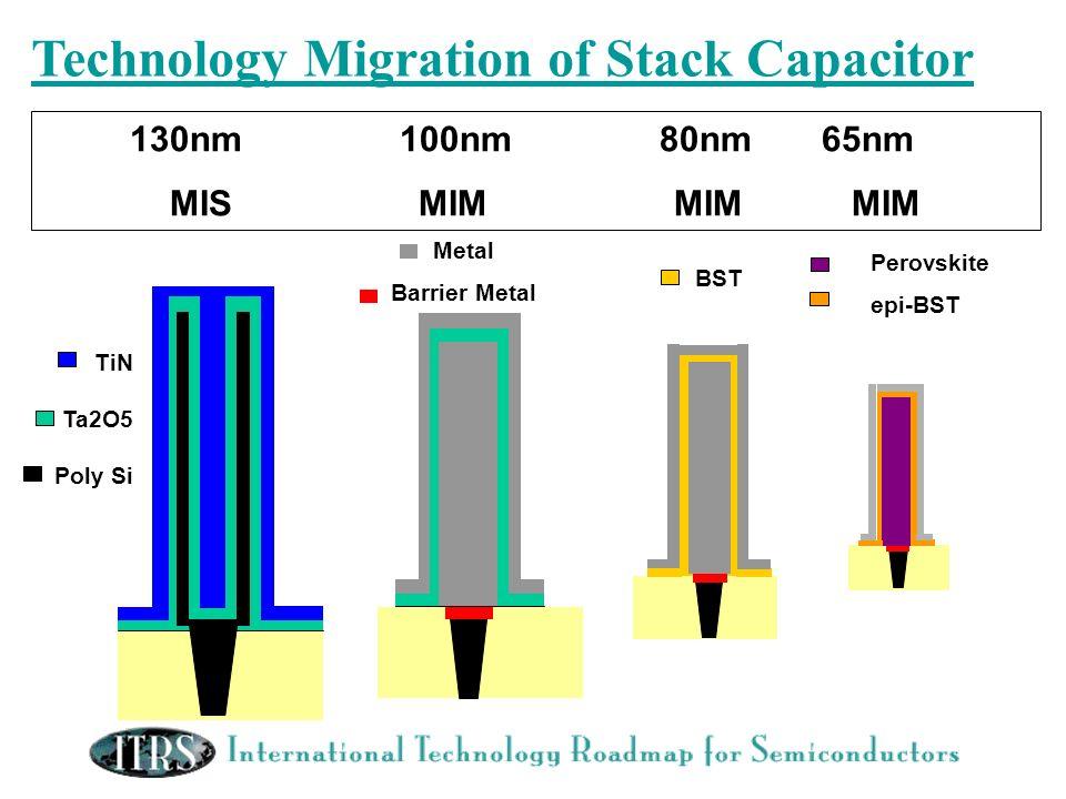 Technology Migration of Stack Capacitor 130nm 100nm 80nm 65nm MIS MIM MIM MIM TiN Ta2O5 Poly Si Metal Barrier Metal BST Perovskite epi-BST
