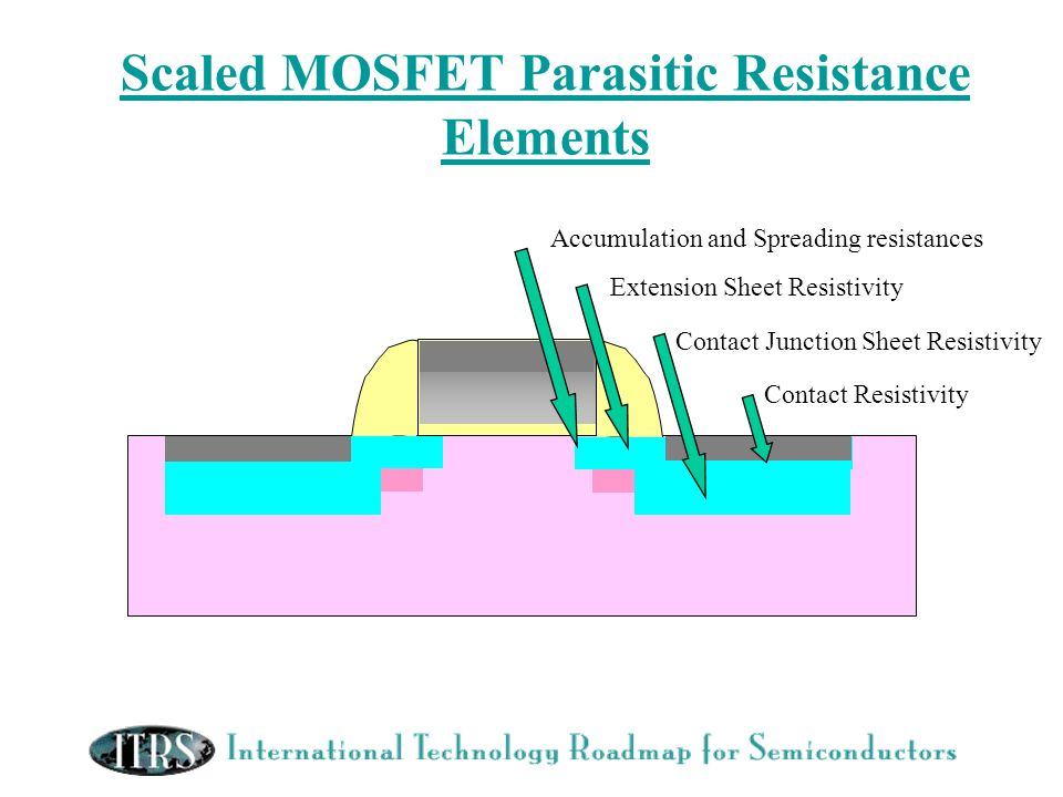 Scaled MOSFET Parasitic Resistance Elements Accumulation and Spreading resistances Extension Sheet Resistivity Contact Junction Sheet Resistivity Cont