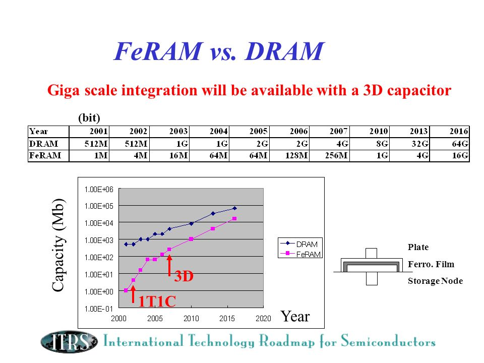 FeRAM vs. DRAM Year Capacity (Mb) Giga scale integration will be available with a 3D capacitor Plate Ferro. Film Storage Node 1T1C 3D (bit)