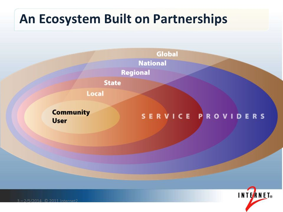 An Ecosystem Built on Partnerships 3 – 2/5/2014, © 2011 Internet2