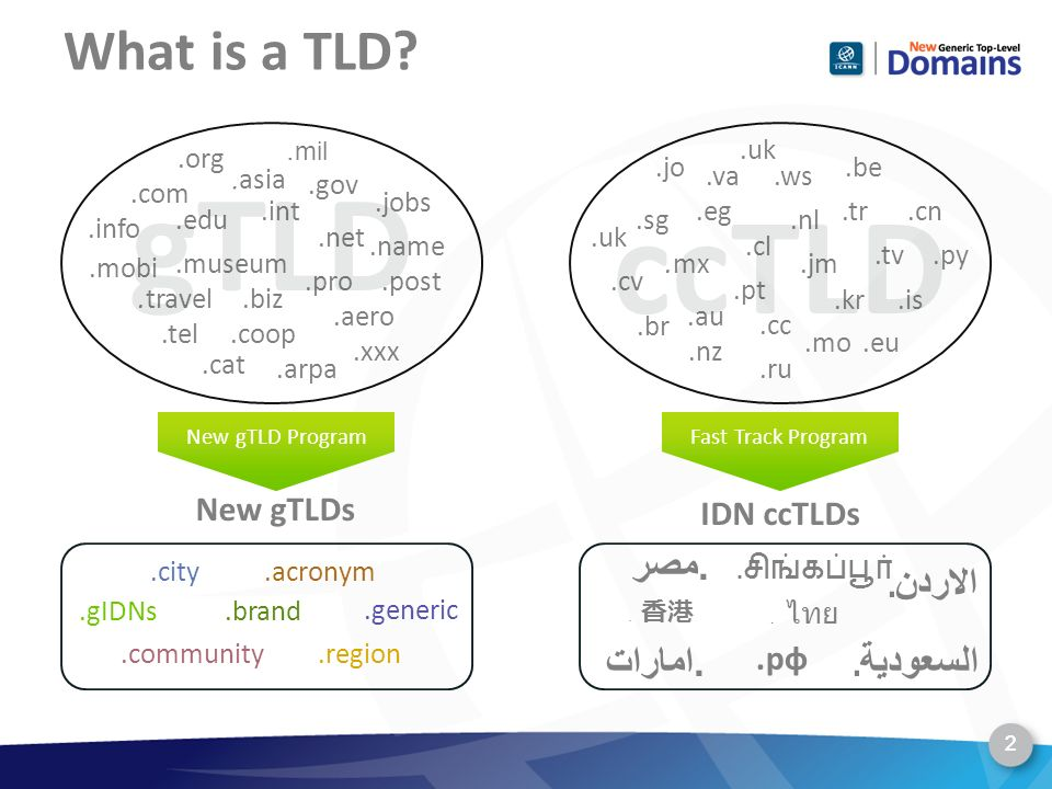 What is a TLD? 2. 2 New gTLDs.brand.generic.city.acronym.gIDNs.region.community New gTLD Program.name.gov.mobi. asia.arpa.edu.com.coop.jobs.travel.mus