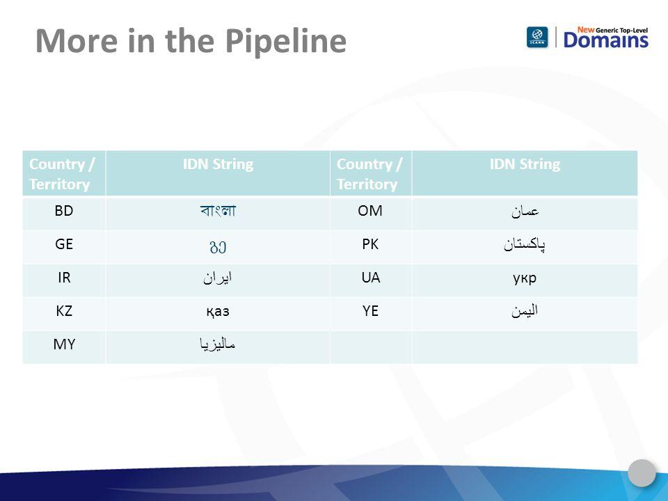 More in the Pipeline Country / Territory IDN StringCountry / Territory IDN String BD OM عمان GE PK پاکستان IR ایران UAукр KZқазYE اليمن MY ماليزيا