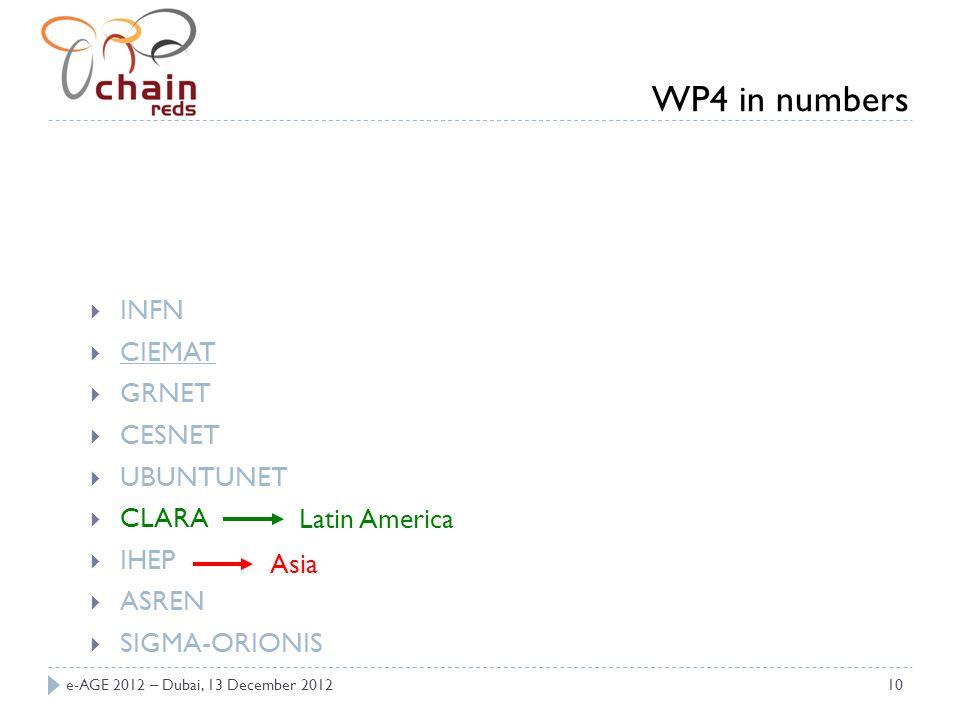 e-AGE 2012 – Dubai, 13 December 201210 INFN CIEMAT GRNET CESNET UBUNTUNET CLARA IHEP ASREN SIGMA-ORIONIS Latin America Asia WP4 in numbers