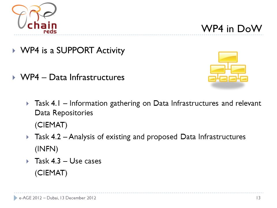 e-AGE 2012 – Dubai, 13 December 201213 WP4 is a SUPPORT Activity WP4 – Data Infrastructures Task 4.1 – Information gathering on Data Infrastructures a