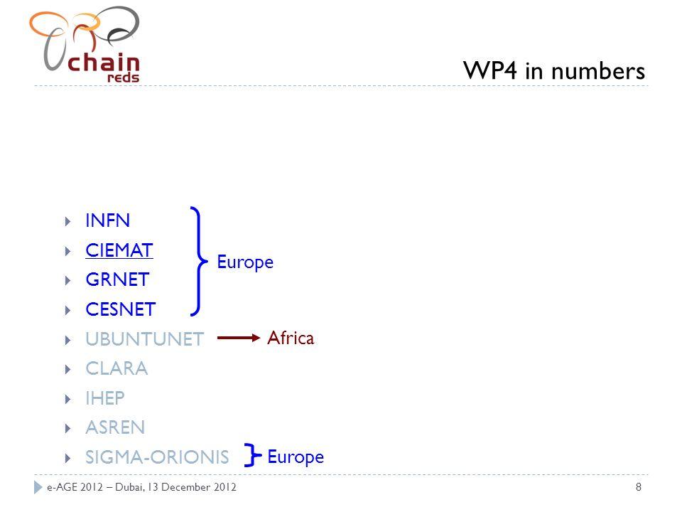 e-AGE 2012 – Dubai, 13 December 20128 INFN CIEMAT GRNET CESNET UBUNTUNET CLARA IHEP ASREN SIGMA-ORIONIS Europe Africa WP4 in numbers Europe