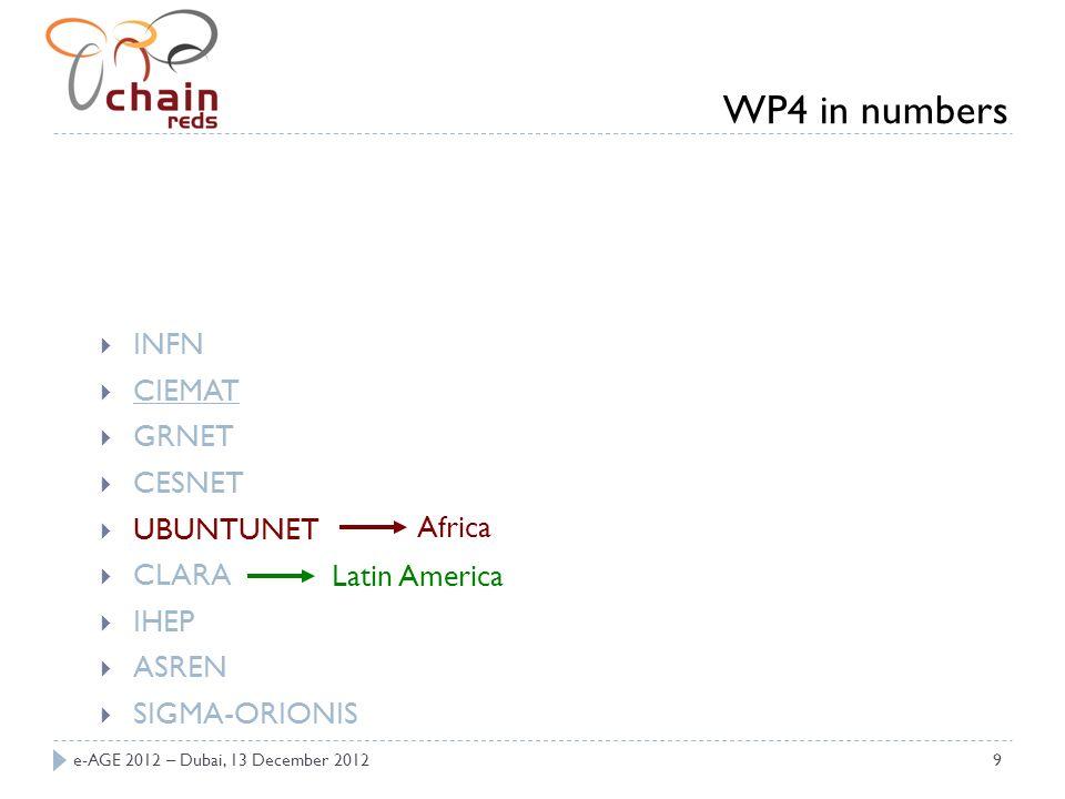 e-AGE 2012 – Dubai, 13 December 20129 INFN CIEMAT GRNET CESNET UBUNTUNET CLARA IHEP ASREN SIGMA-ORIONIS Africa Latin America WP4 in numbers