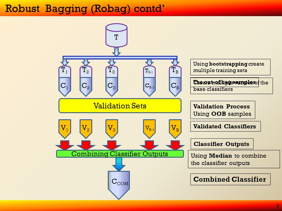 9 T2T2 O2O2 T3T3 O3O3 T B-1 O B-1 TBTB OBOB C2C2 C3C3 C B-1 CBCB C COM T1T1 O1O1 C1C1 The out-of bag samples T Validation Sets Validation Process Using OOB samples V2V2 V3V3 V B-1 VBVB V1V1 Using bootstrapping create multiple training sets Validated Classifiers Classifier Outputs 9 Robust Bagging (Robag) contd Create multiple version of the base classifiers Combining Classifier Outputs Combined Classifier Using Median to combine the classifier outputs