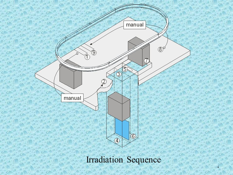 4 Irradiation Sequence