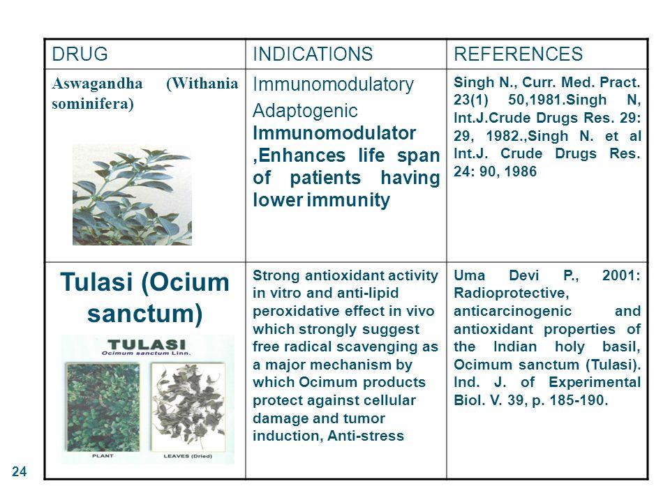 24 DRUGINDICATIONSREFERENCES Aswagandha (Withania sominifera) Immunomodulatory Adaptogenic Immunomodulator,Enhances life span of patients having lower