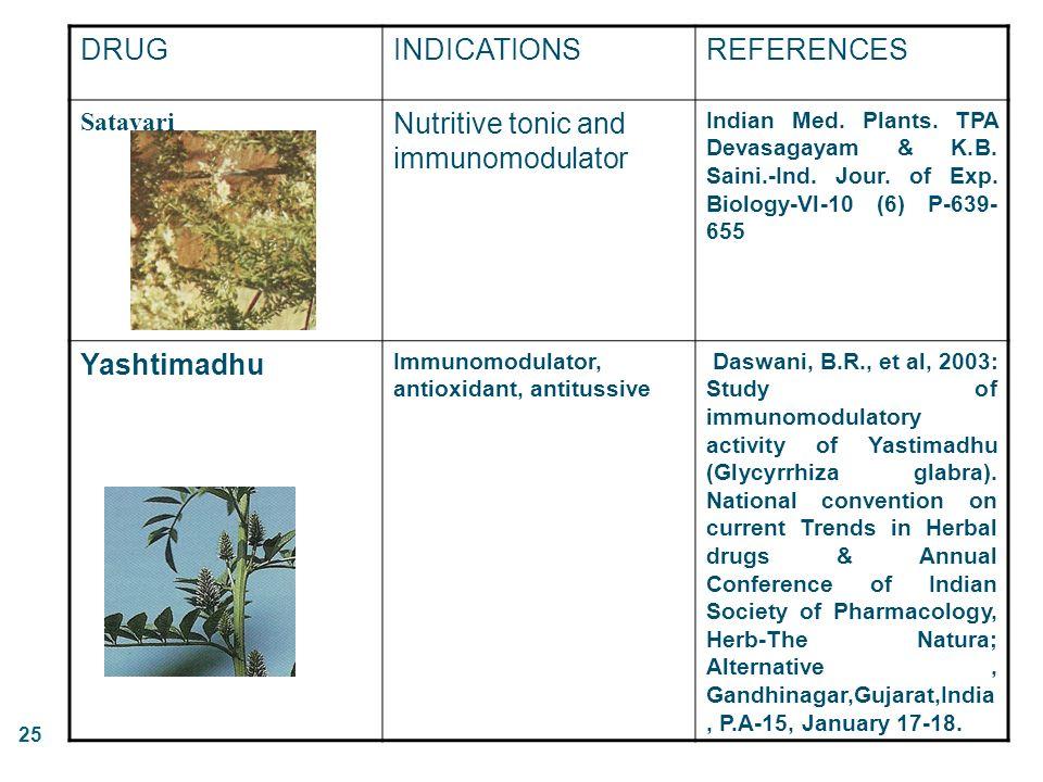 25 DRUGINDICATIONSREFERENCES Satavari Nutritive tonic and immunomodulator Indian Med. Plants. TPA Devasagayam & K.B. Saini.-Ind. Jour. of Exp. Biology