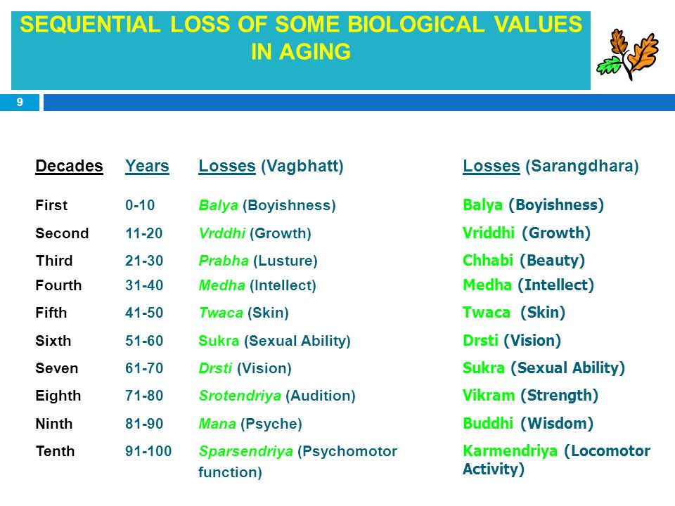 9 SEQUENTIAL LOSS OF SOME BIOLOGICAL VALUES IN AGING DecadesYearsLosses (Vagbhatt)Losses (Sarangdhara) First0-10Balya (Boyishness) Second11-20Vrddhi (