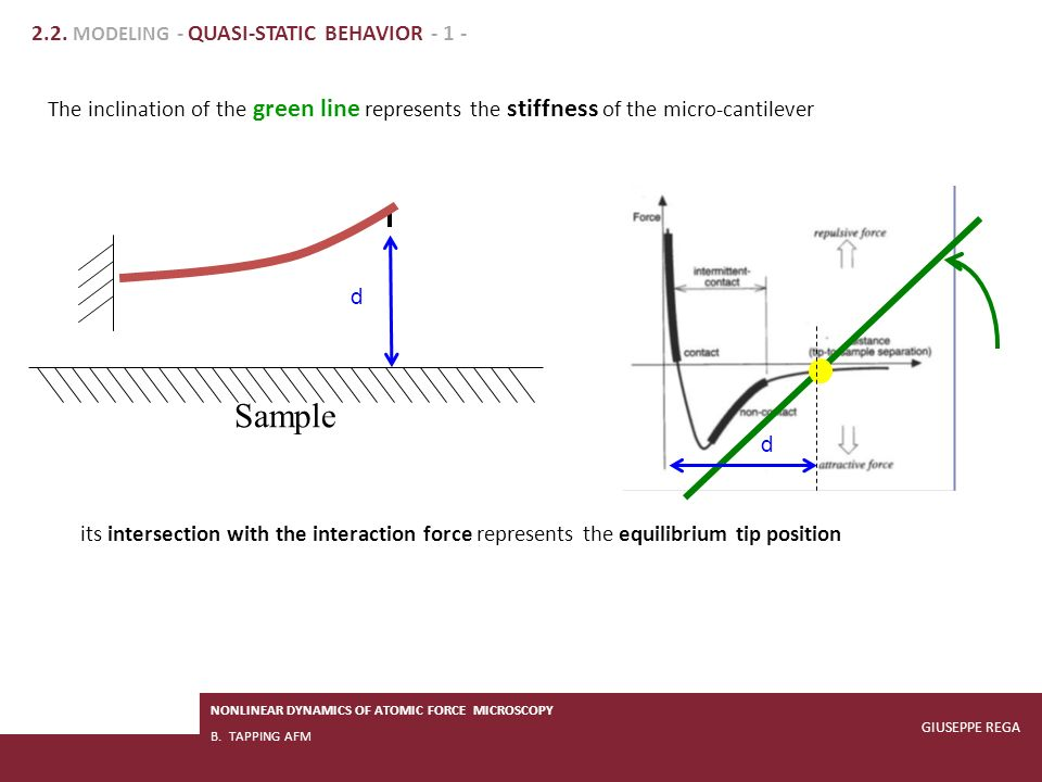 23/07/2013 4th Canadian Conference on Nonlinear Solid Mechanics (CanCNSM2013) Pagina 7/31 The inclination of the green line represents the stiffness o
