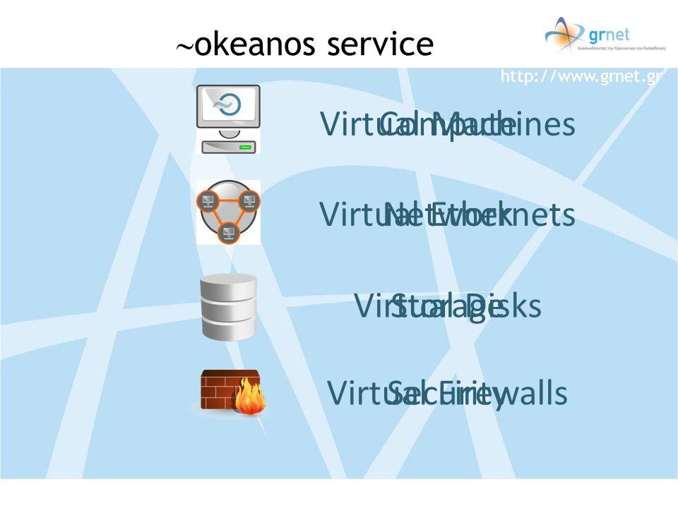 http://www.grnet.gr Compute Network Storage Security Virtual Machines Virtual Ethernets Virtual Disks Virtual Firewalls okeanos service