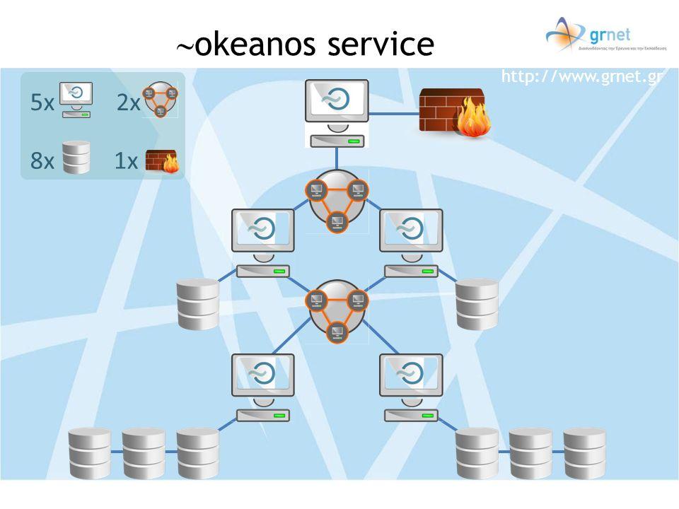 http://www.grnet.gr 1x 2x5x 8x okeanos service