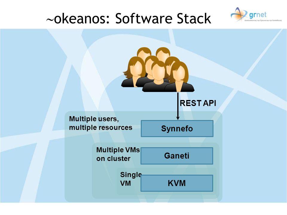 okeanos: Software Stack Multiple users, multiple resources Multiple VMs on cluster Single VM Synnefo Ganeti KVM REST API