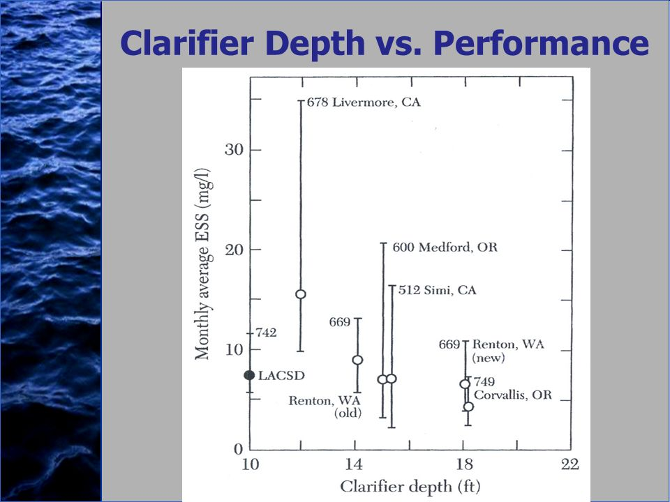 Clarifier Depth vs. Performance
