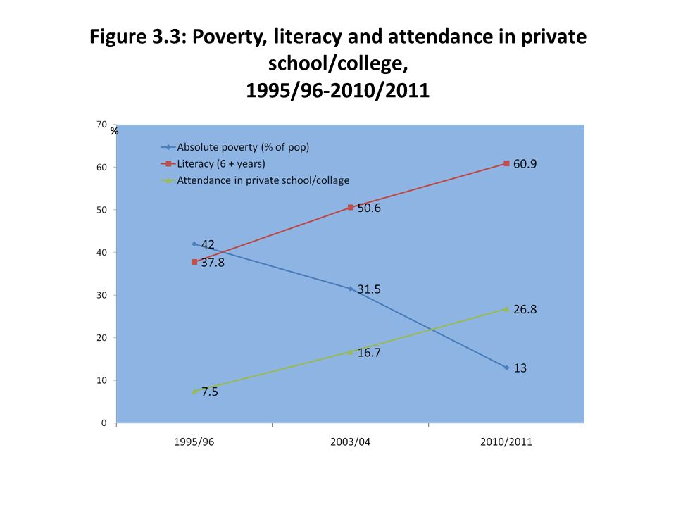Figure 3.3: Poverty, literacy and attendance in private school/college, 1995/96-2010/2011