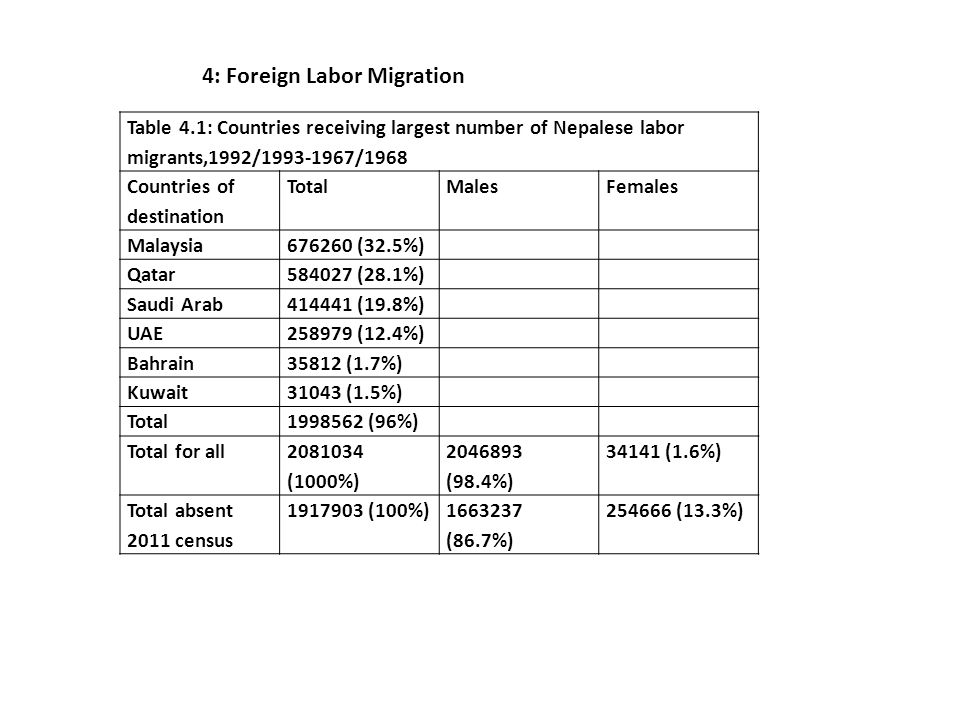 Table 4.1: Countries receiving largest number of Nepalese labor migrants,1992/1993-1967/1968 Countries of destination TotalMalesFemales Malaysia676260 (32.5%) Qatar584027 (28.1%) Saudi Arab414441 (19.8%) UAE258979 (12.4%) Bahrain35812 (1.7%) Kuwait31043 (1.5%) Total1998562 (96%) Total for all 2081034 (1000%) 2046893 (98.4%) 34141 (1.6%) Total absent 2011 census 1917903 (100%)1663237 (86.7%) 254666 (13.3%) 4: Foreign Labor Migration