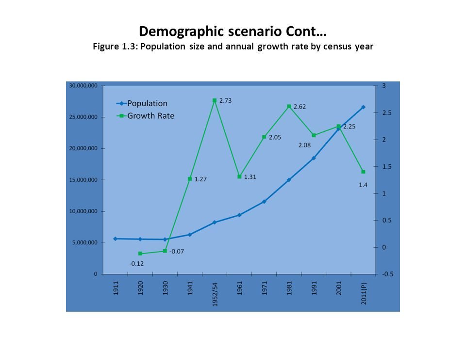 Demographic scenario Cont… Figure 1.3: Population size and annual growth rate by census year